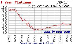 Колебания цены на платину за год