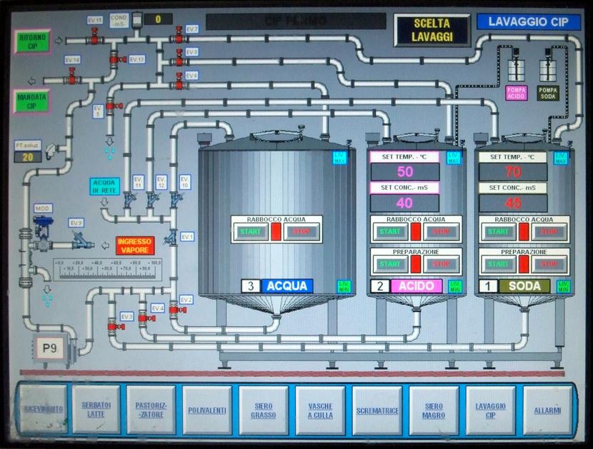 Панель управления CIP
